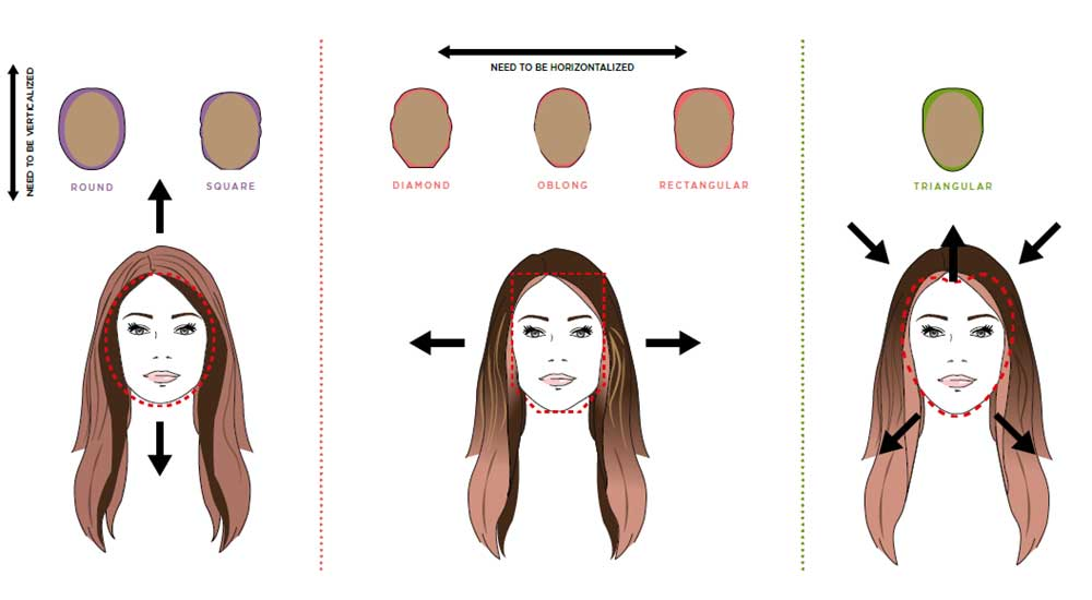 Diagram explaining how hair contouring works