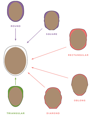 Diagram showing different face shapes and how each shape can aim to achieve the oval face shape